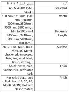 معرفی جدول استاندارد ورق استیل